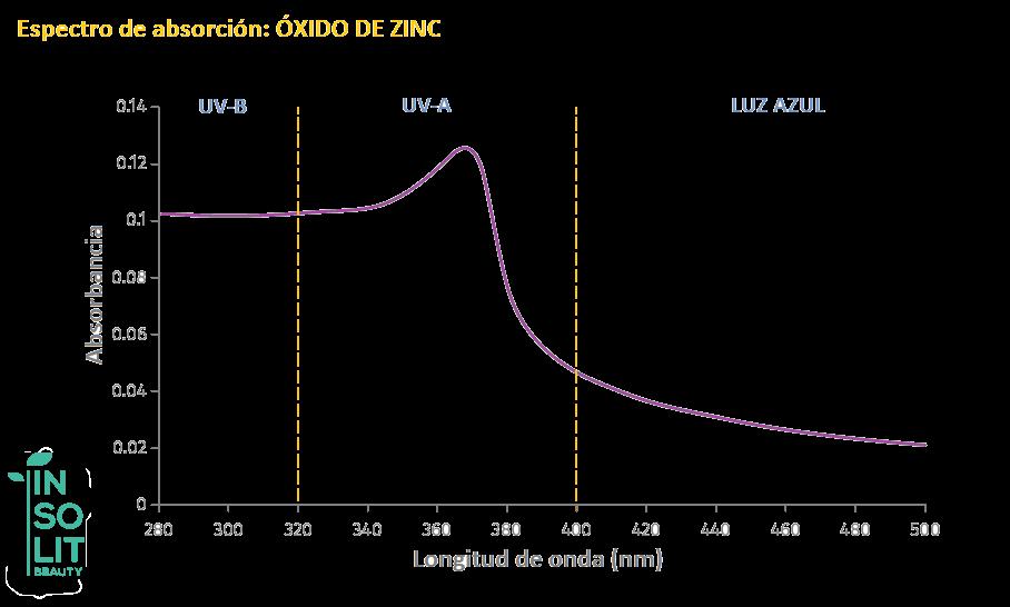 Espectro absorcion ultravioleta del oxido de zinc