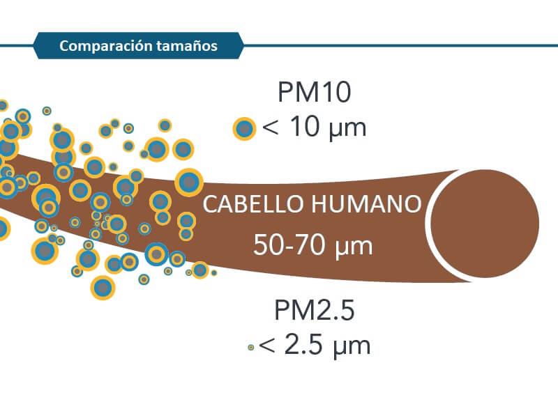 Particulas PM contaminacion urbana menos a un cabello humano