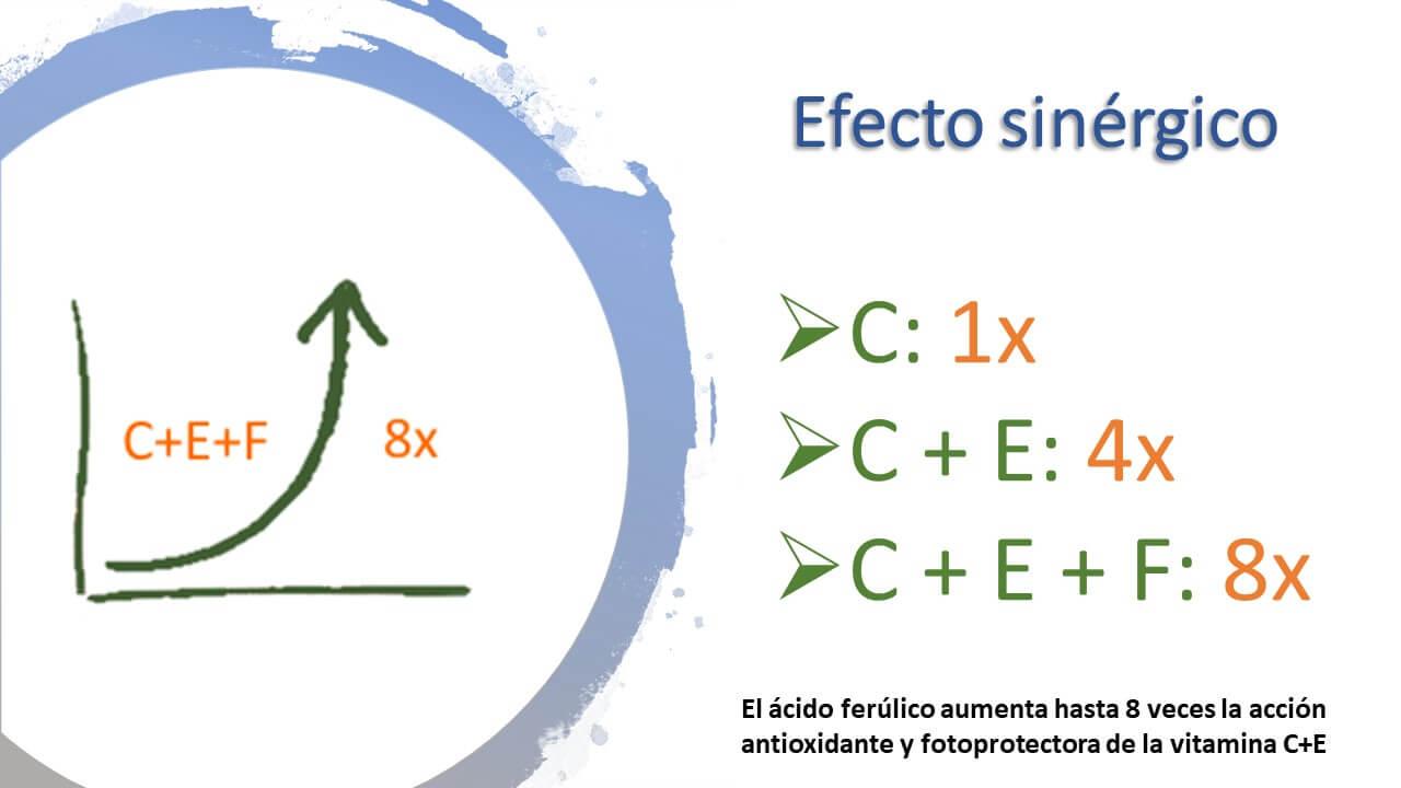 Efecto sinergico del acido ferulico natural, acido ascorbico y tocoferol