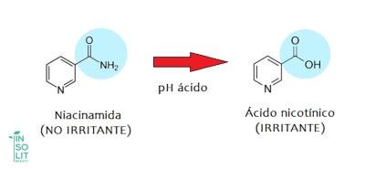 Niacinamida a niacina en formulaciones cosméticas de pH ácido