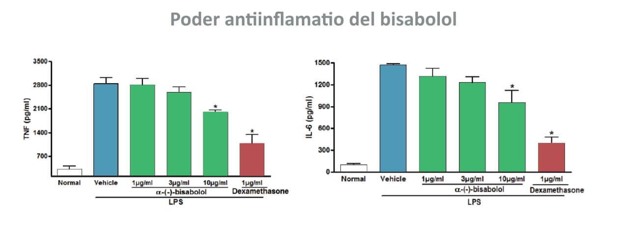 Estudios cientificos sobre el efecto antiinflamatorio del bisabolol